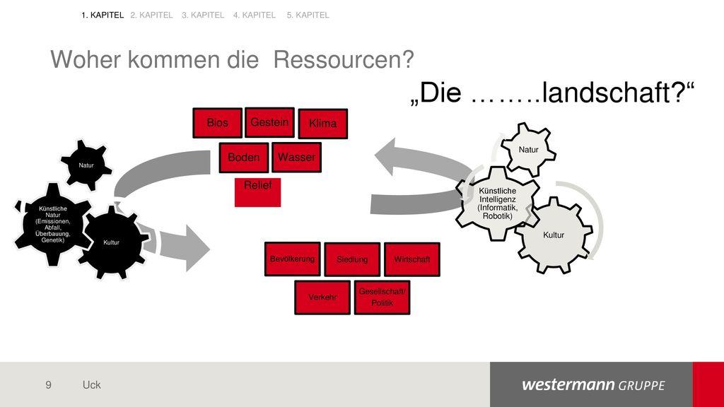 """""""Die ……..landschaft Woher kommen die Ressourcen"""