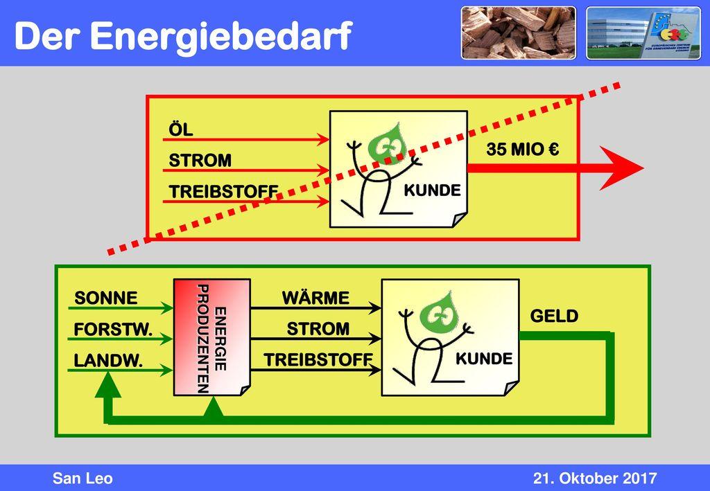 Der Energiebedarf ÖL 35 MIO € STROM TREIBSTOFF SONNE WÄRME GELD
