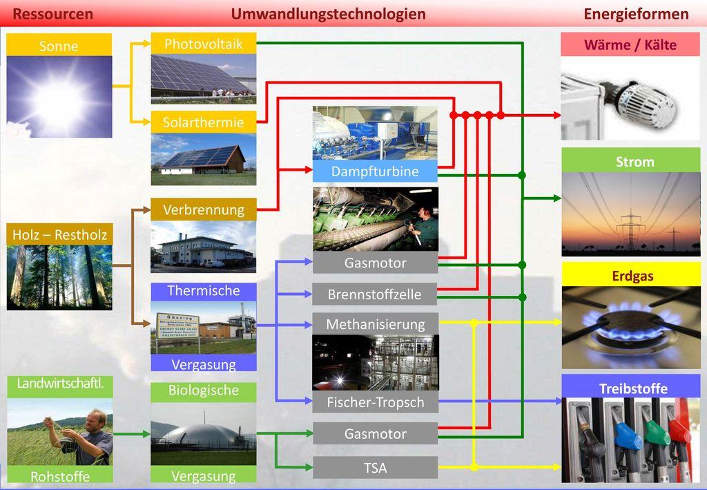 Umwandlungstechnologien