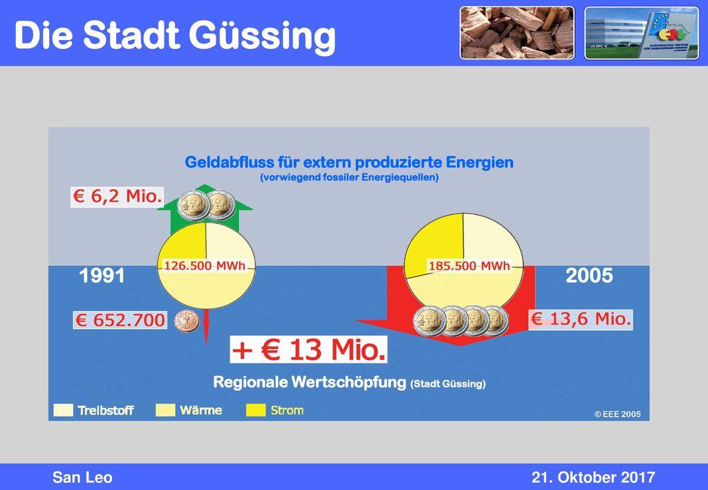 Die Stadt Güssing Regionale Wertschöpfung (Stadt Güssing) Geldabfluss für extern produzierte Energien.