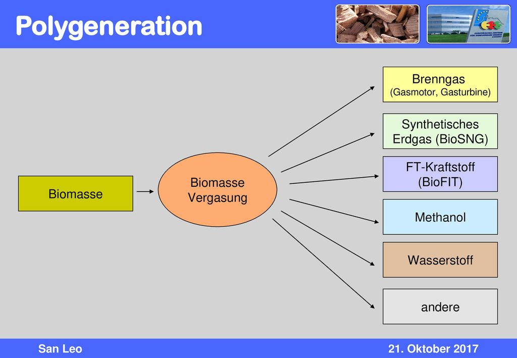 Polygeneration