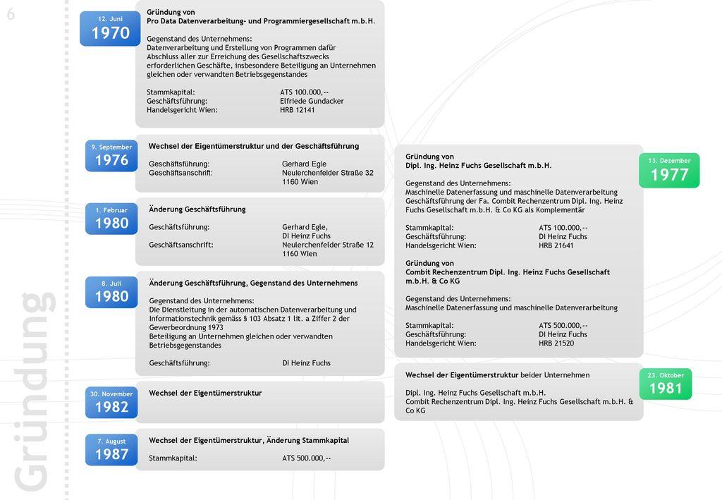 6 Gründung von. Pro Data Datenverarbeitung- und Programmiergesellschaft m.b.H. Gegenstand des Unternehmens: