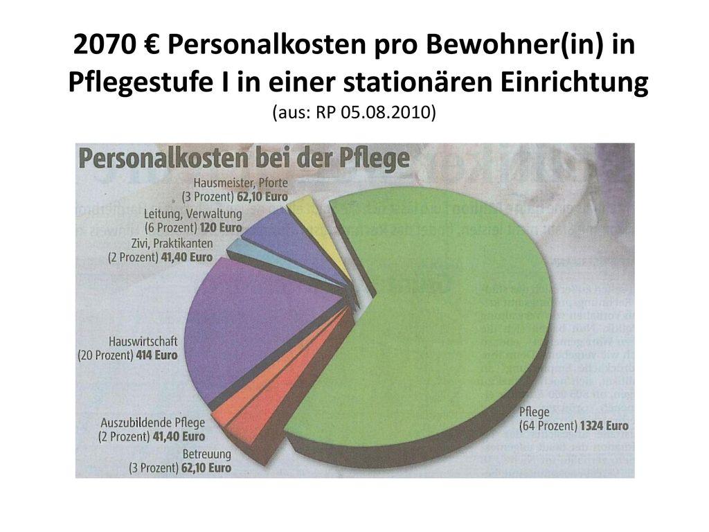 2070 € Personalkosten pro Bewohner(in) in Pflegestufe I in einer stationären Einrichtung (aus: RP 05.08.2010)