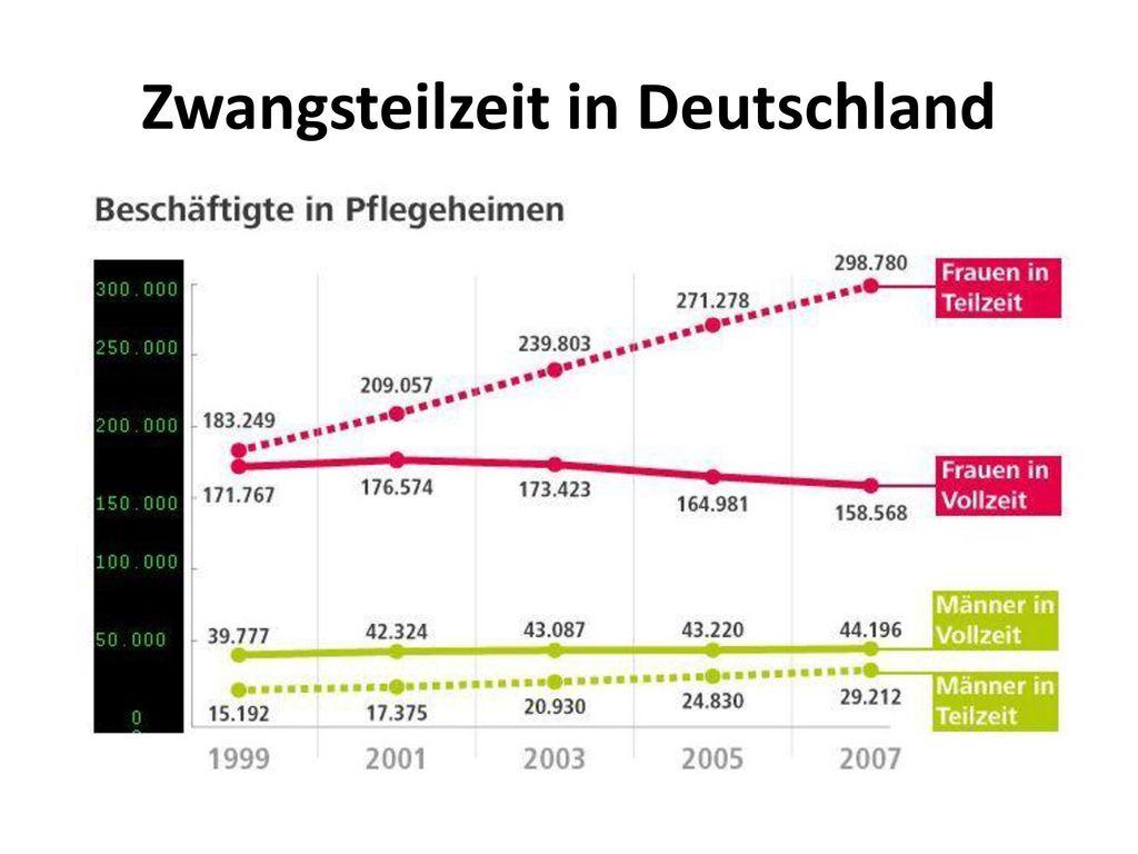 Zwangsteilzeit in Deutschland