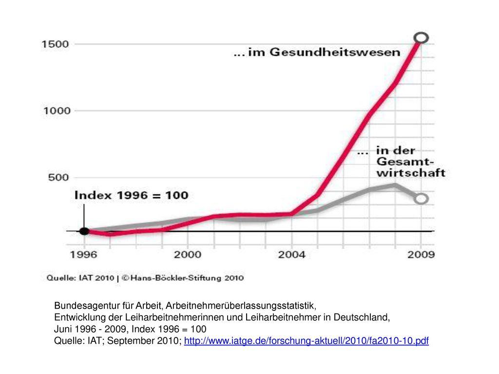 Bundesagentur für Arbeit, Arbeitnehmerüberlassungsstatistik, Entwicklung der Leiharbeitnehmerinnen und Leiharbeitnehmer in Deutschland, Juni 1996 - 2009, Index 1996 = 100 Quelle: IAT; September 2010; http://www.iatge.de/forschung-aktuell/2010/fa2010-10.pdf