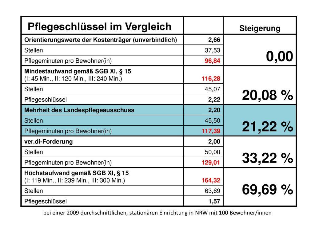 0,00 20,08 % 69,69 % Pflegeschlüssel im Vergleich Steigerung