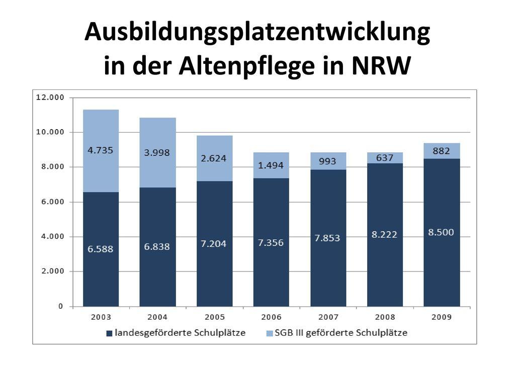 Ausbildungsplatzentwicklung in der Altenpflege in NRW