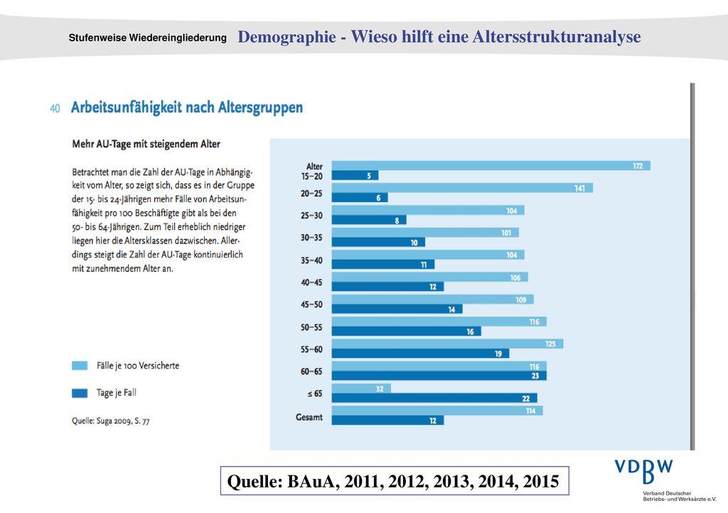 Demographie - Wieso hilft eine Altersstrukturanalyse