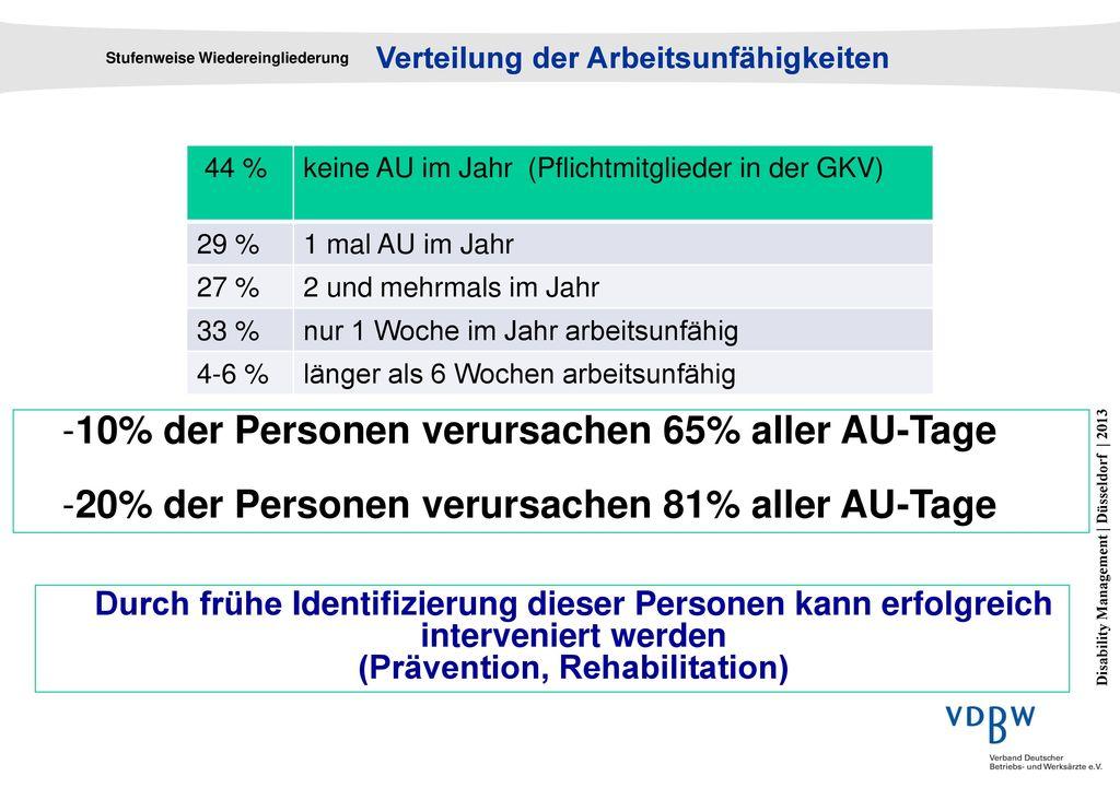 10% der Personen verursachen 65% aller AU-Tage