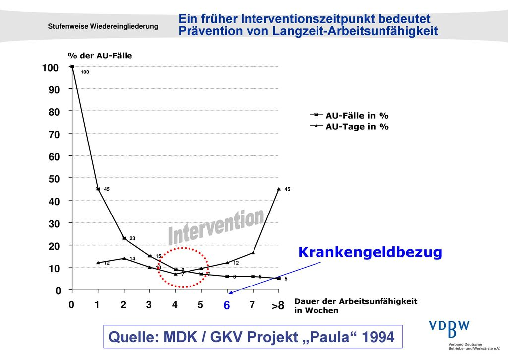 "Intervention Quelle: MDK / GKV Projekt ""Paula 1994 Krankengeldbezug"