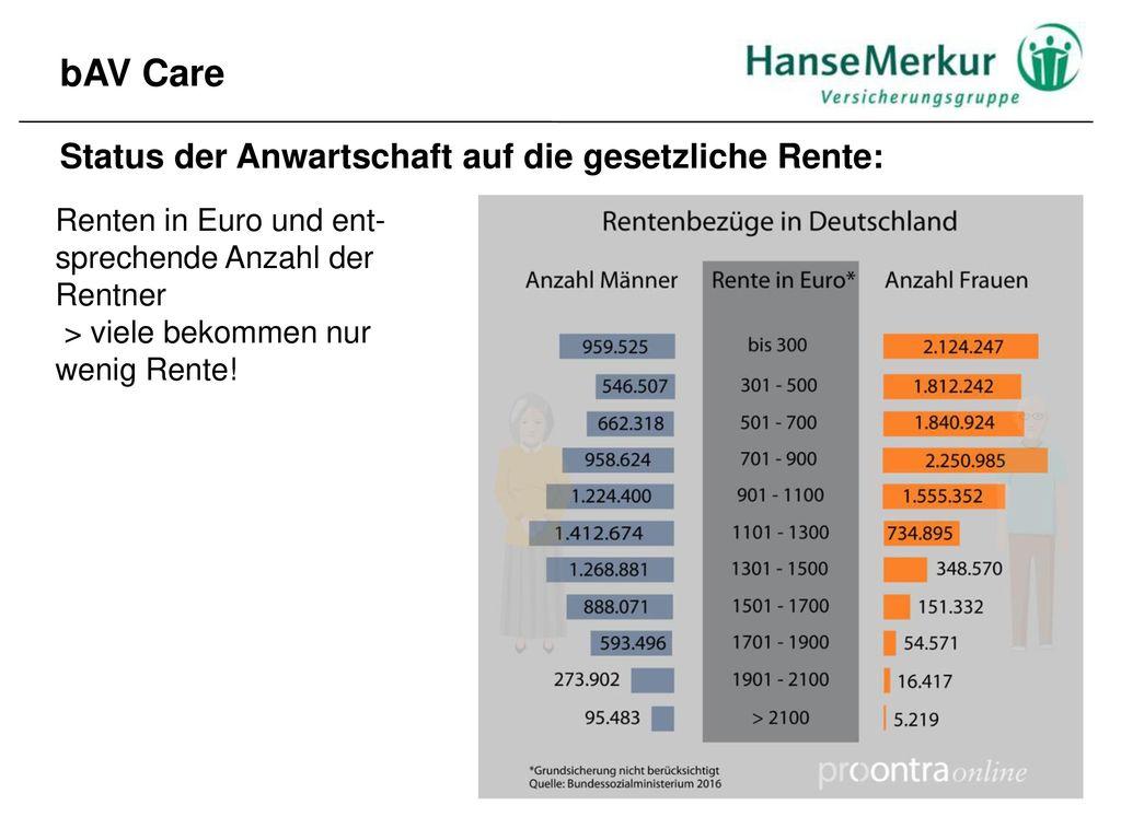 bAV Care Status der Anwartschaft auf die gesetzliche Rente: