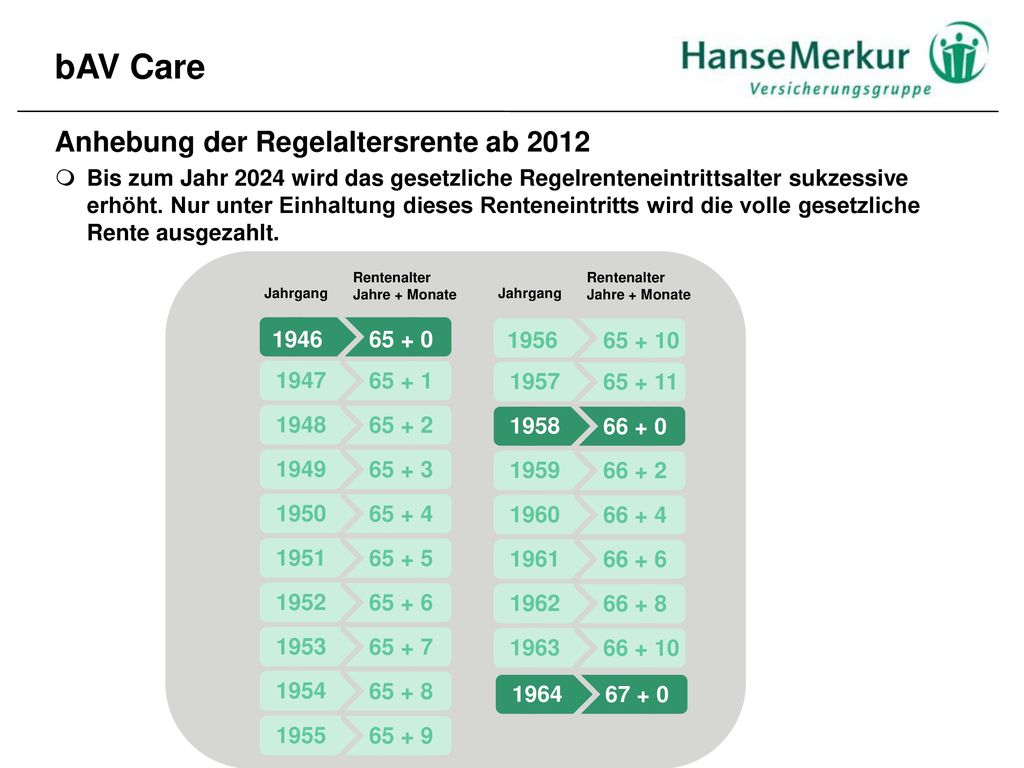 bAV Care Anhebung der Regelaltersrente ab 2012