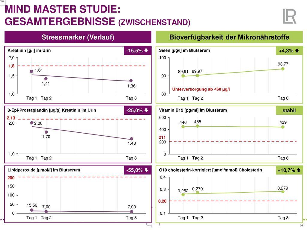 MIND MASTER STUDIE: GESAMTERGEBNISSE (ZWISCHENSTAND)