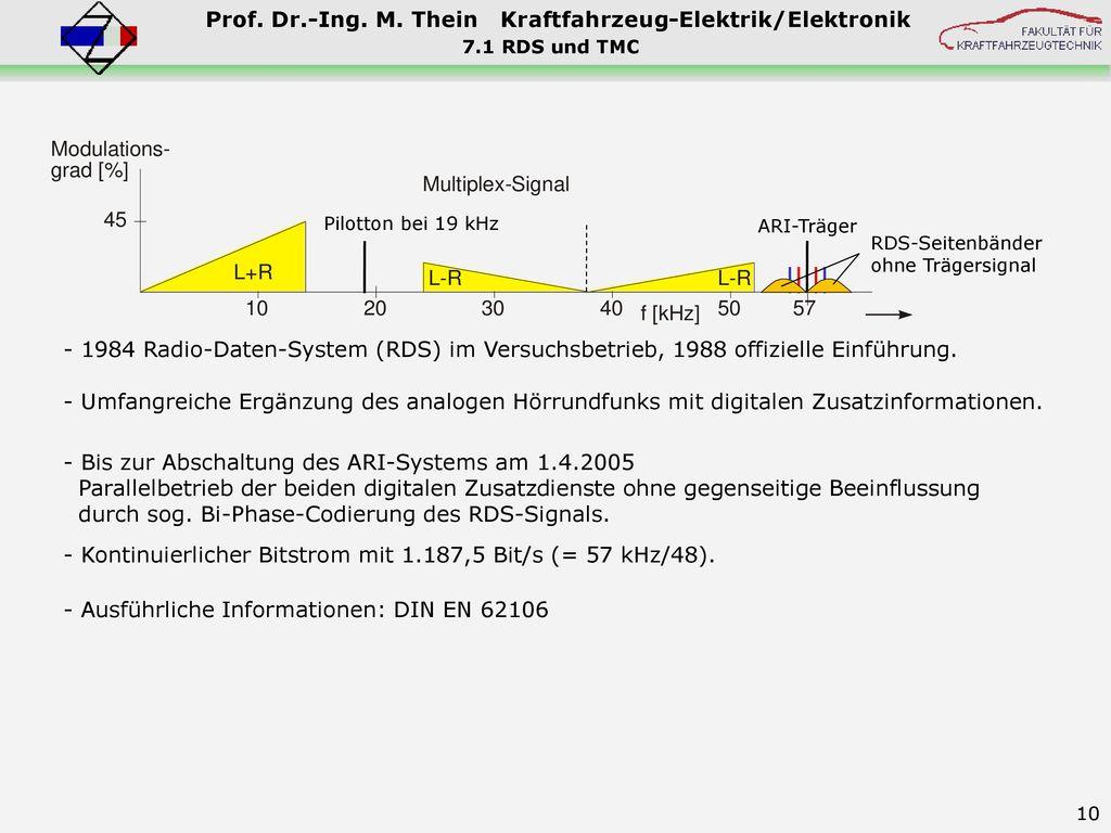 - Kontinuierlicher Bitstrom mit 1.187,5 Bit/s (= 57 kHz/48).