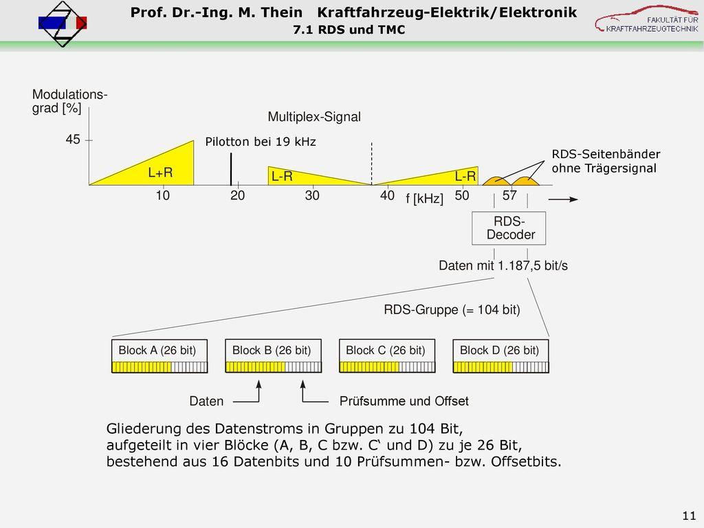 7.1 RDS und TMC Pilotton bei 19 kHz. RDS-Seitenbänder ohne Trägersignal.