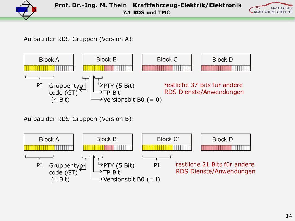 Aufbau der RDS-Gruppen (Version A):