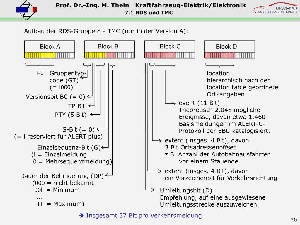 Aufbau der RDS-Gruppe 8 - TMC (nur in der Version A):