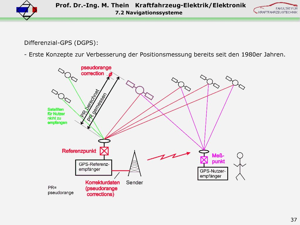 Differenzial-GPS (DGPS):