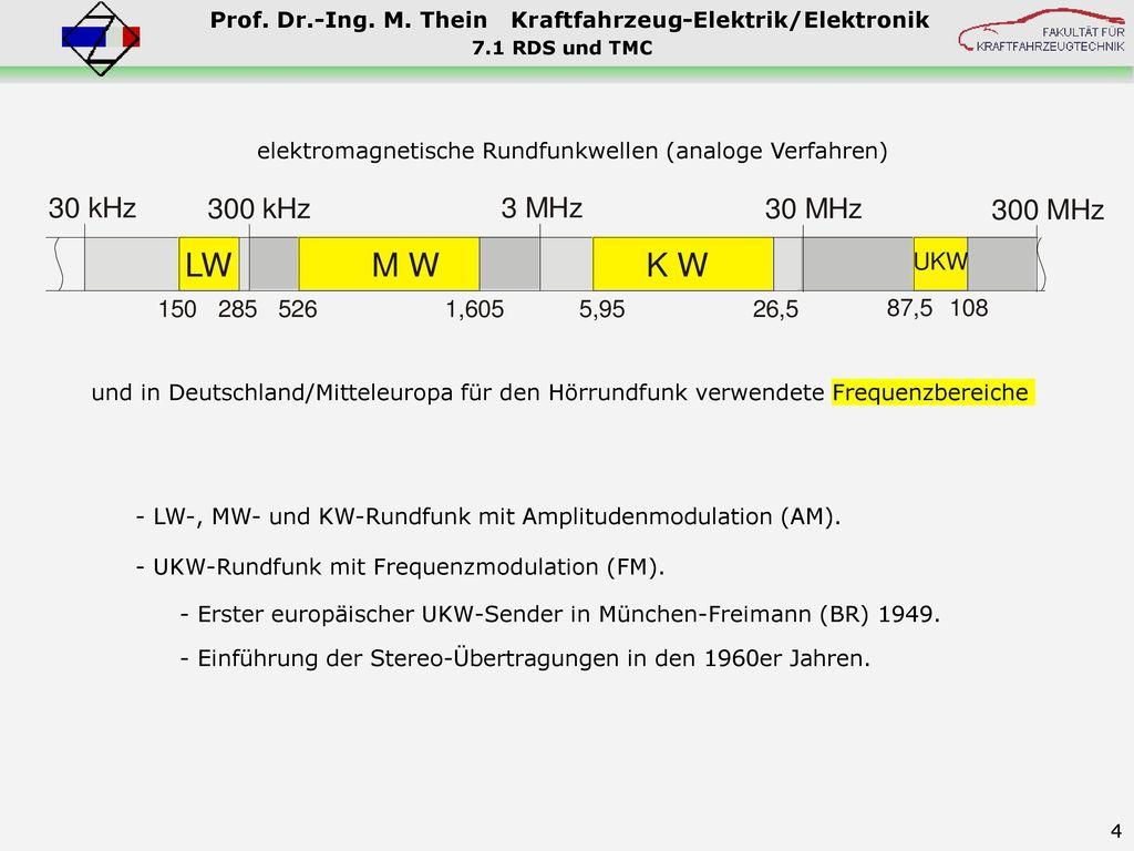 elektromagnetische Rundfunkwellen (analoge Verfahren)