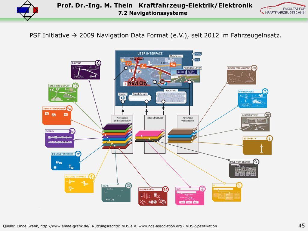 7.2 Navigationssysteme PSF Initiative  2009 Navigation Data Format (e.V.), seit 2012 im Fahrzeugeinsatz.