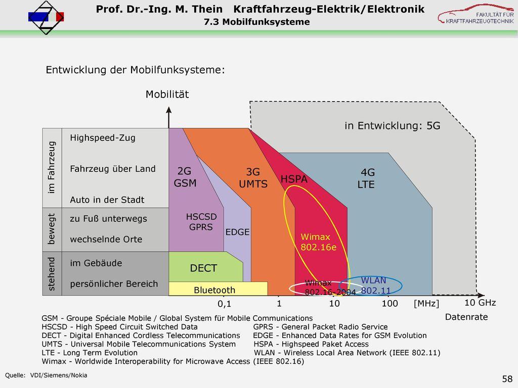 Entwicklung der Mobilfunksysteme: