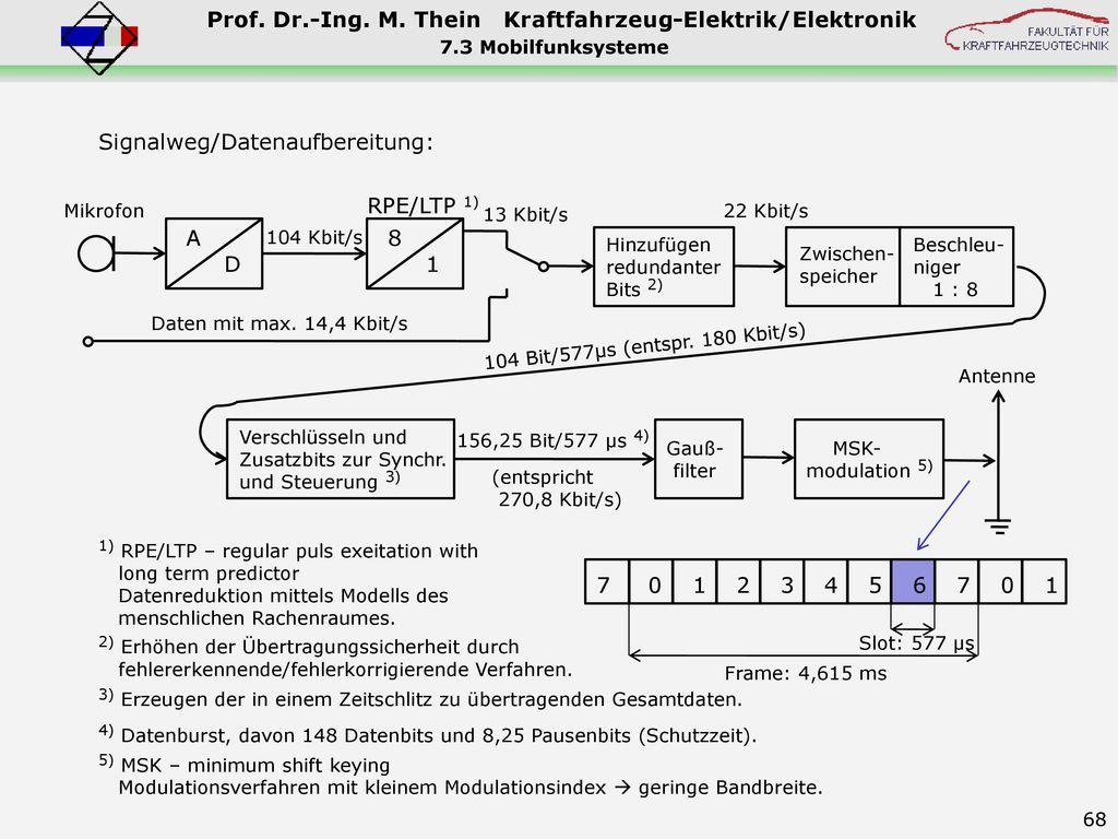 Signalweg/Datenaufbereitung: