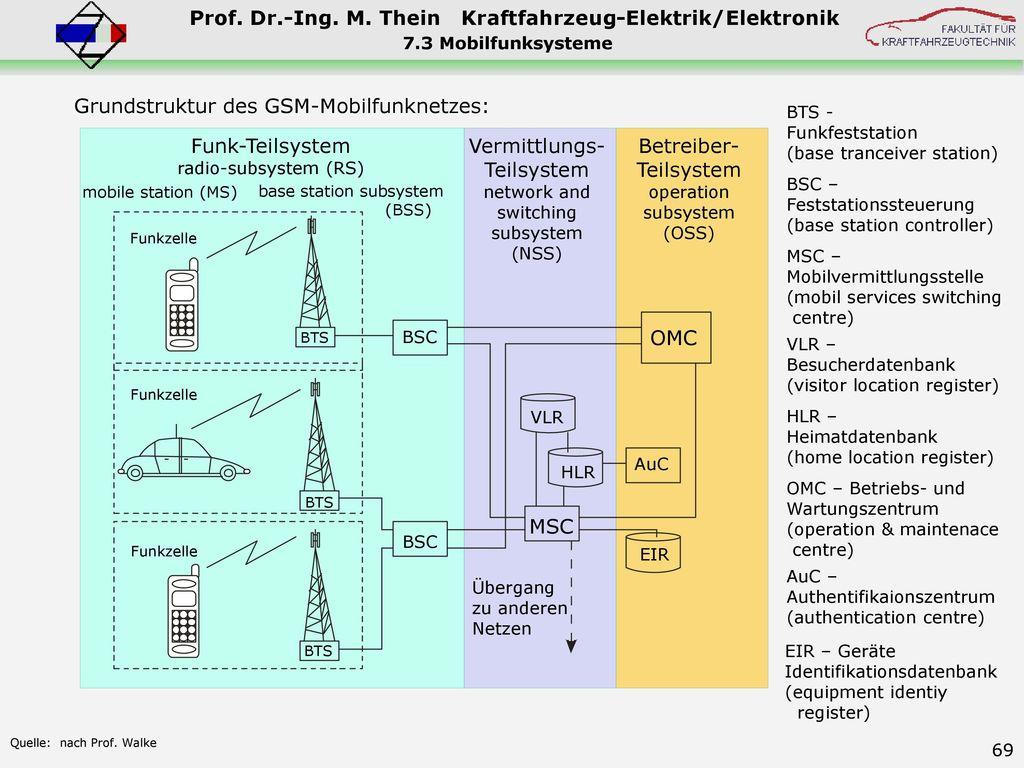 Grundstruktur des GSM-Mobilfunknetzes: