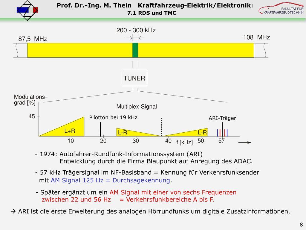 - 57 kHz Trägersignal im NF-Basisband = Kennung für Verkehrsfunksender