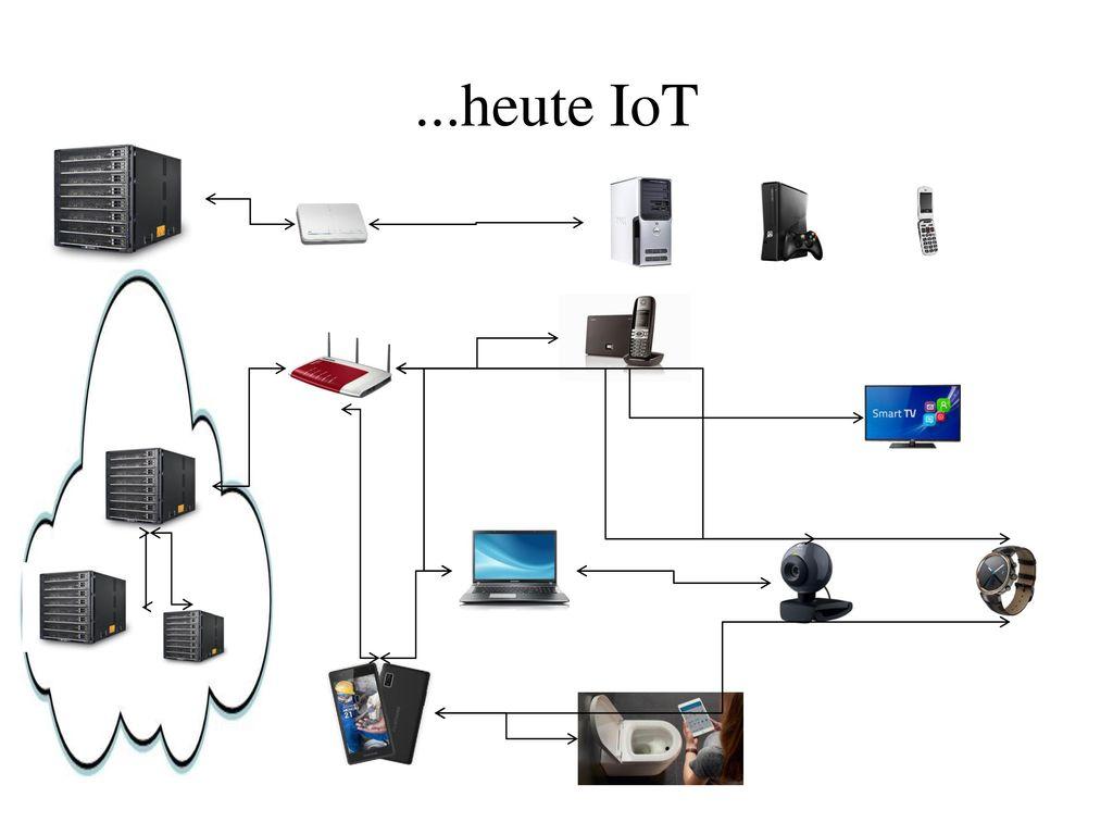...heute IoT