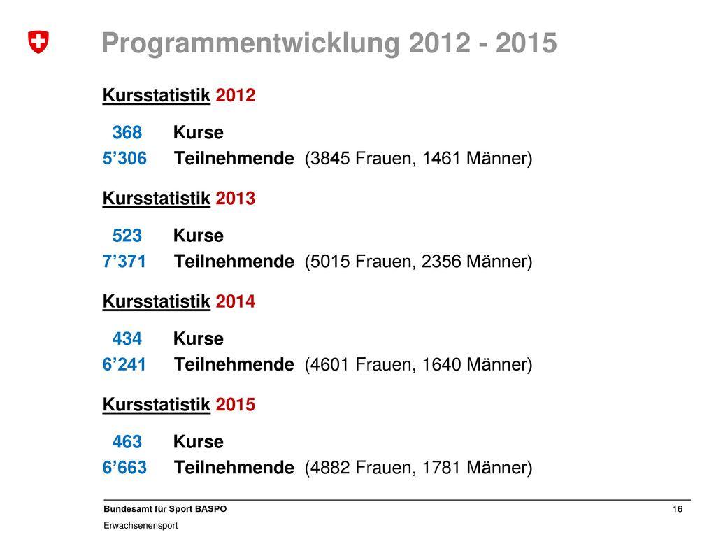 Programmentwicklung 2012 - 2015