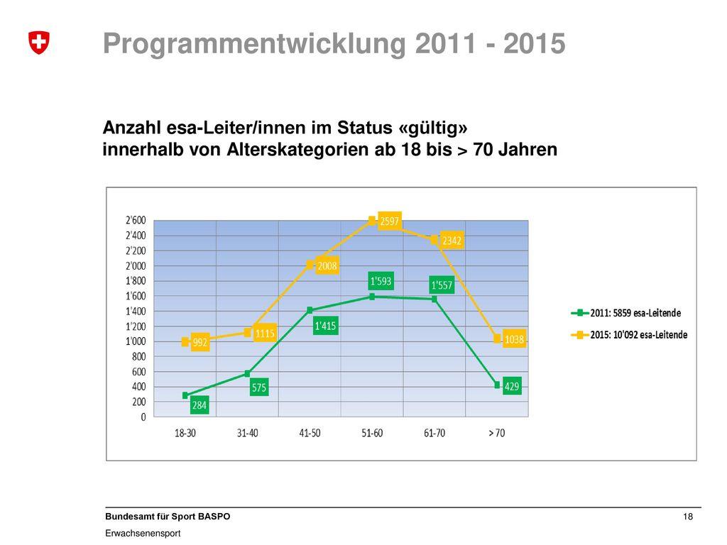 Programmentwicklung 2011 - 2015