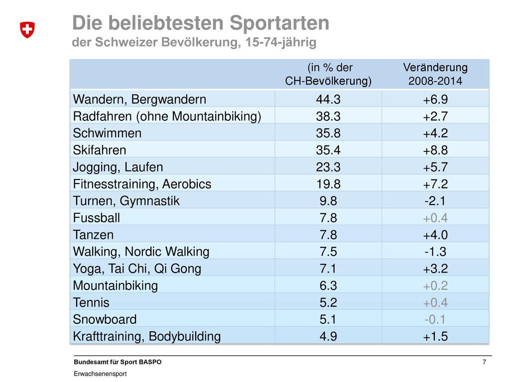 Die beliebtesten Sportarten der Schweizer Bevölkerung, 15-74-jährig