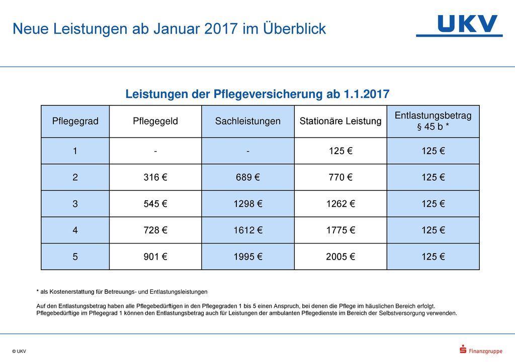 Neue Leistungen ab Januar 2017 im Überblick