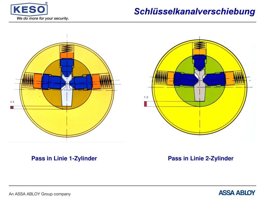 Pass in Linie 1-Zylinder Pass in Linie 2-Zylinder