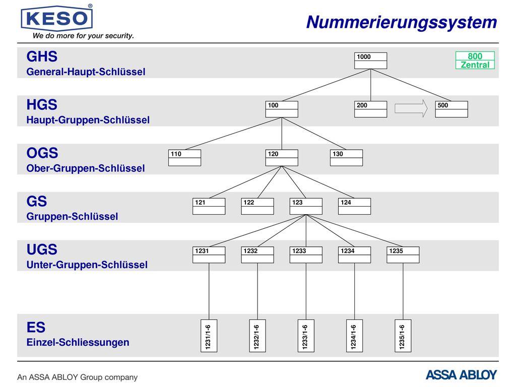 Nummerierungssystem GHS HGS OGS GS UGS ES General-Haupt-Schlüssel