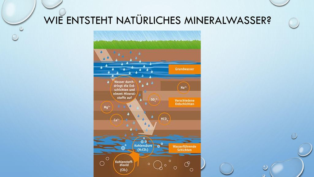 Wie entsteht natürliches Mineralwasser