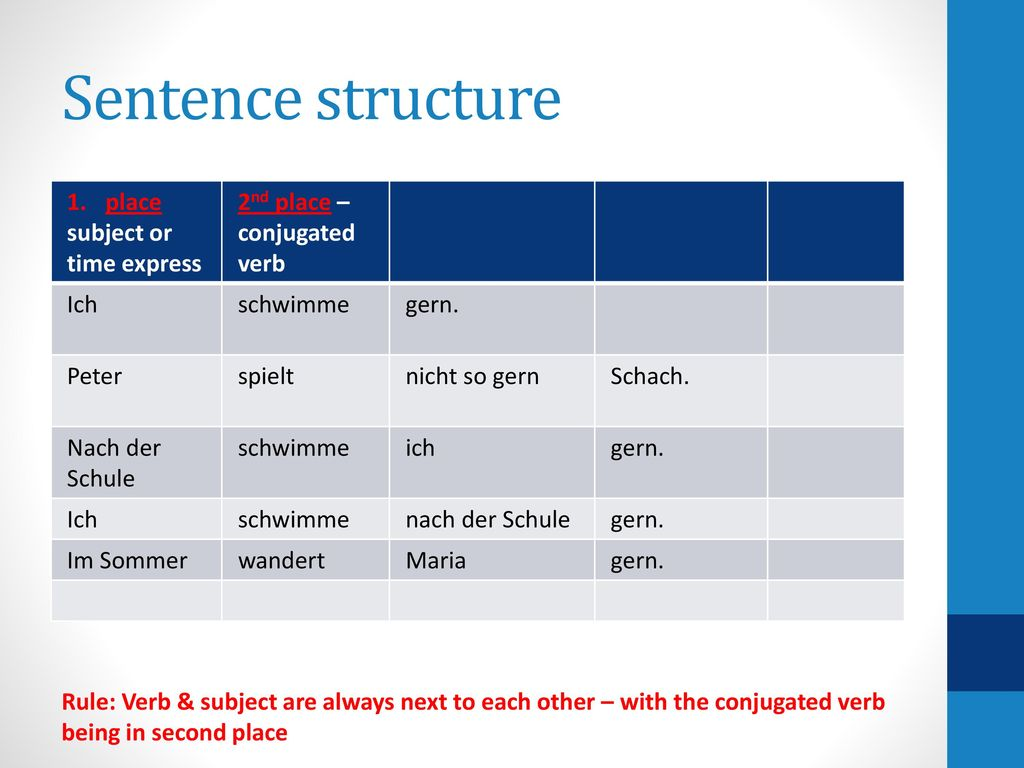 Sentence structure place subject or time express