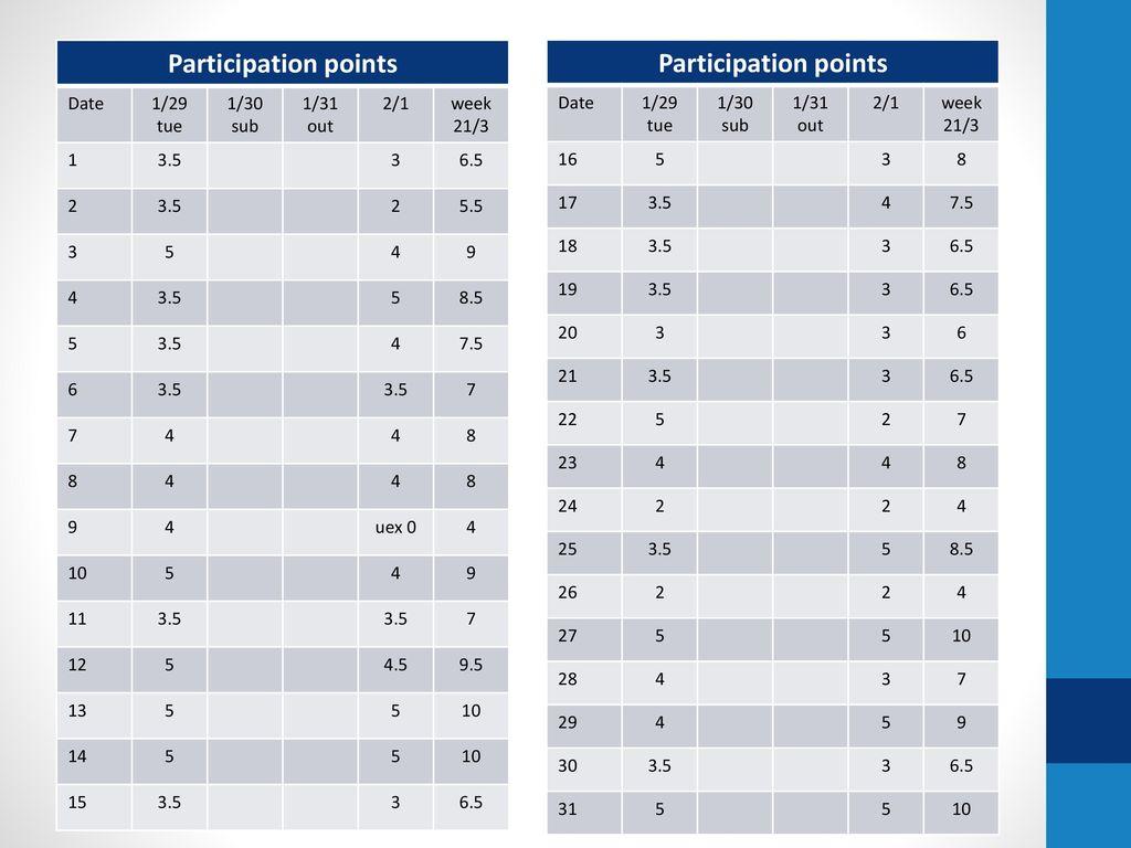 Participation points Participation points