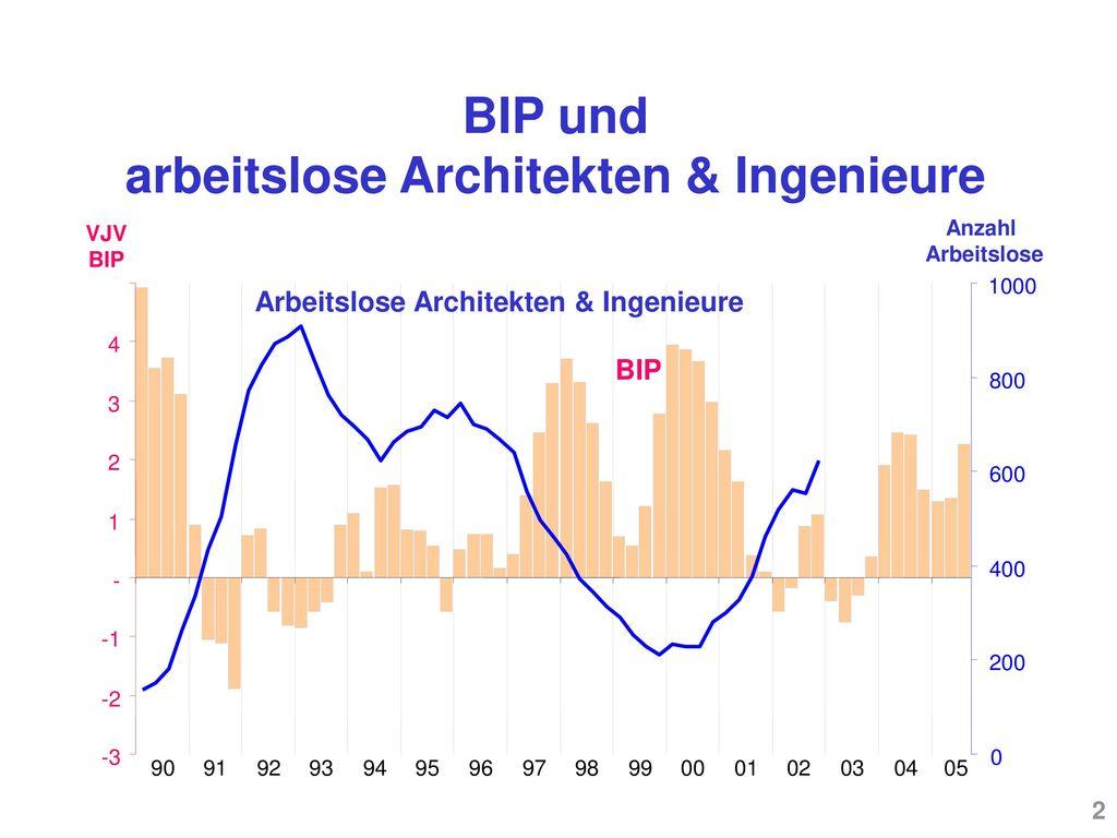 BIP und arbeitslose Architekten & Ingenieure