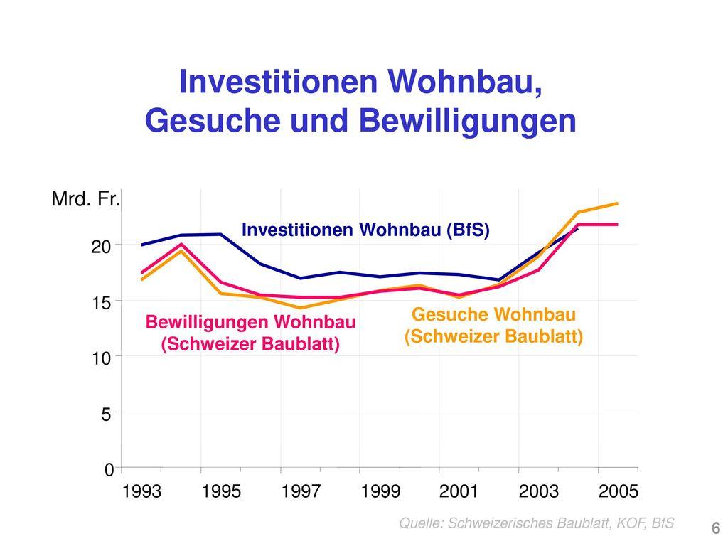 Investitionen Wohnbau, Gesuche und Bewilligungen