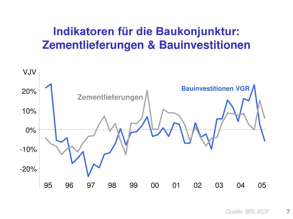 Indikatoren für die Baukonjunktur: Zementlieferungen & Bauinvestitionen