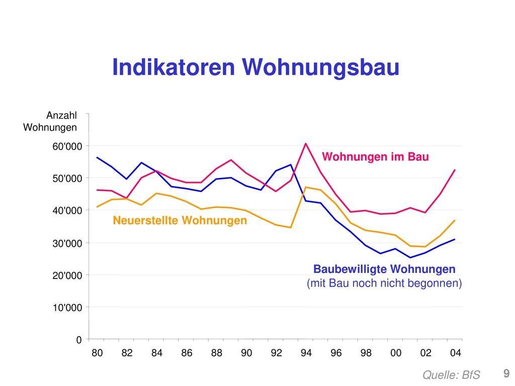 Indikatoren Wohnungsbau