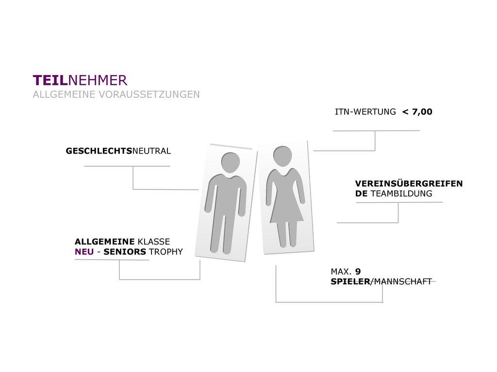 TEILNEHMER ALLGEMEINE VORAUSSETZUNGEN ITN-WERTUNG < 7,00