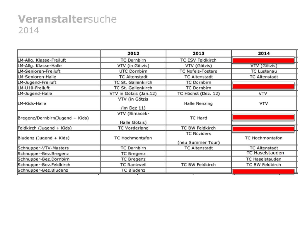 Veranstaltersuche 2014 Rainer
