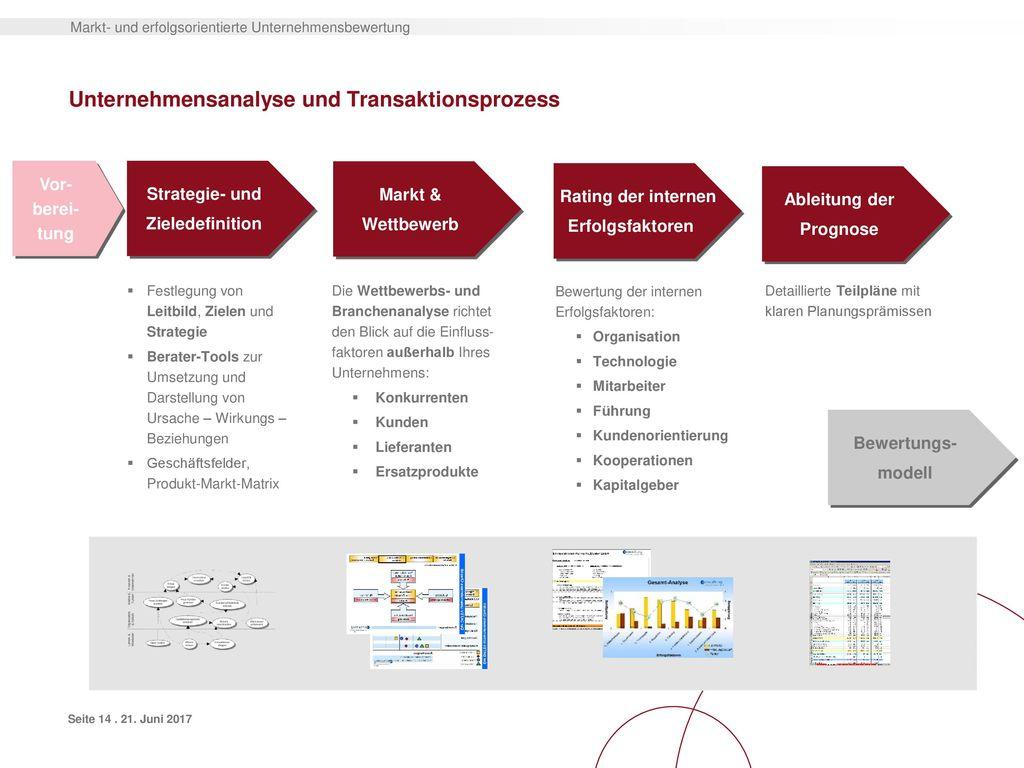 Unternehmensanalyse und Transaktionsprozess