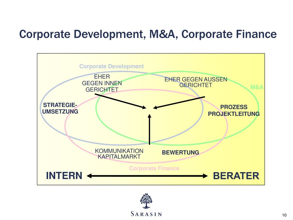 Corporate Development, M&A, Corporate Finance