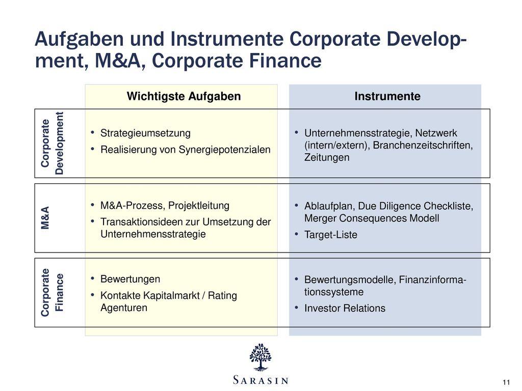 Aufgaben und Instrumente Corporate Develop-ment, M&A, Corporate Finance