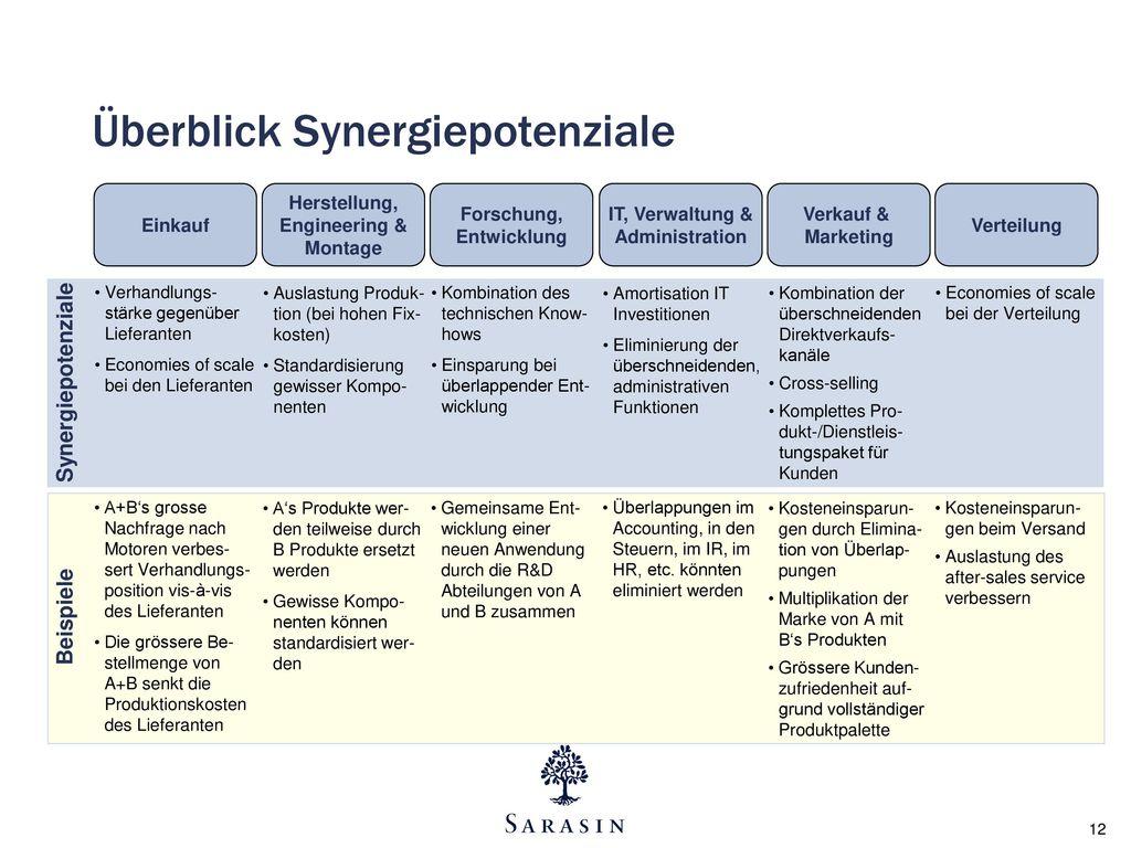 Überblick Synergiepotenziale