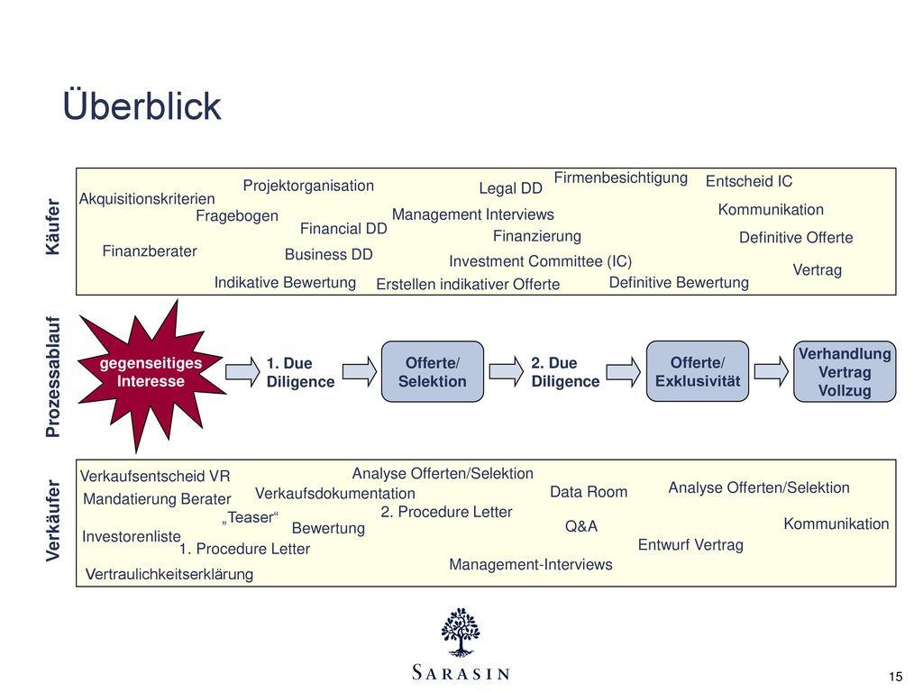 Überblick Käufer Prozessablauf Verkäufer Firmenbesichtigung