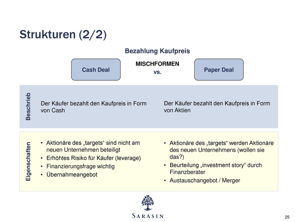 Strukturen (2/2) Bezahlung Kaufpreis Cash Deal MISCHFORMEN Paper Deal